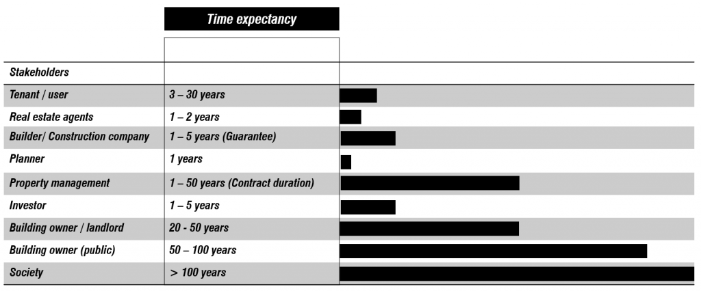 Stakeholders' time expectancy of a nZEB project
